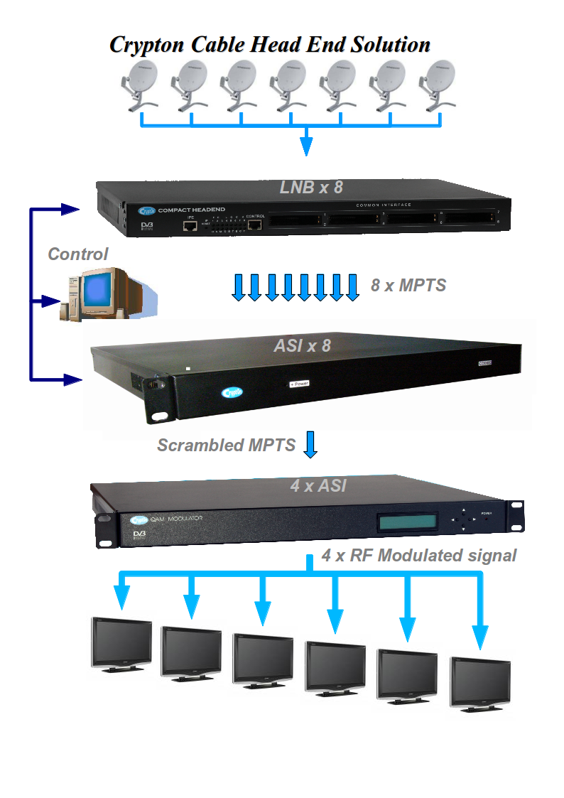 Indoor mini c-cmts docsis digital headend ethernet over coax for cable operators with gpon / epon / 10g epon module